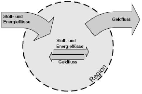 Stofffluss, Energiefluss, Geldfluss in einem normalen Gebiet